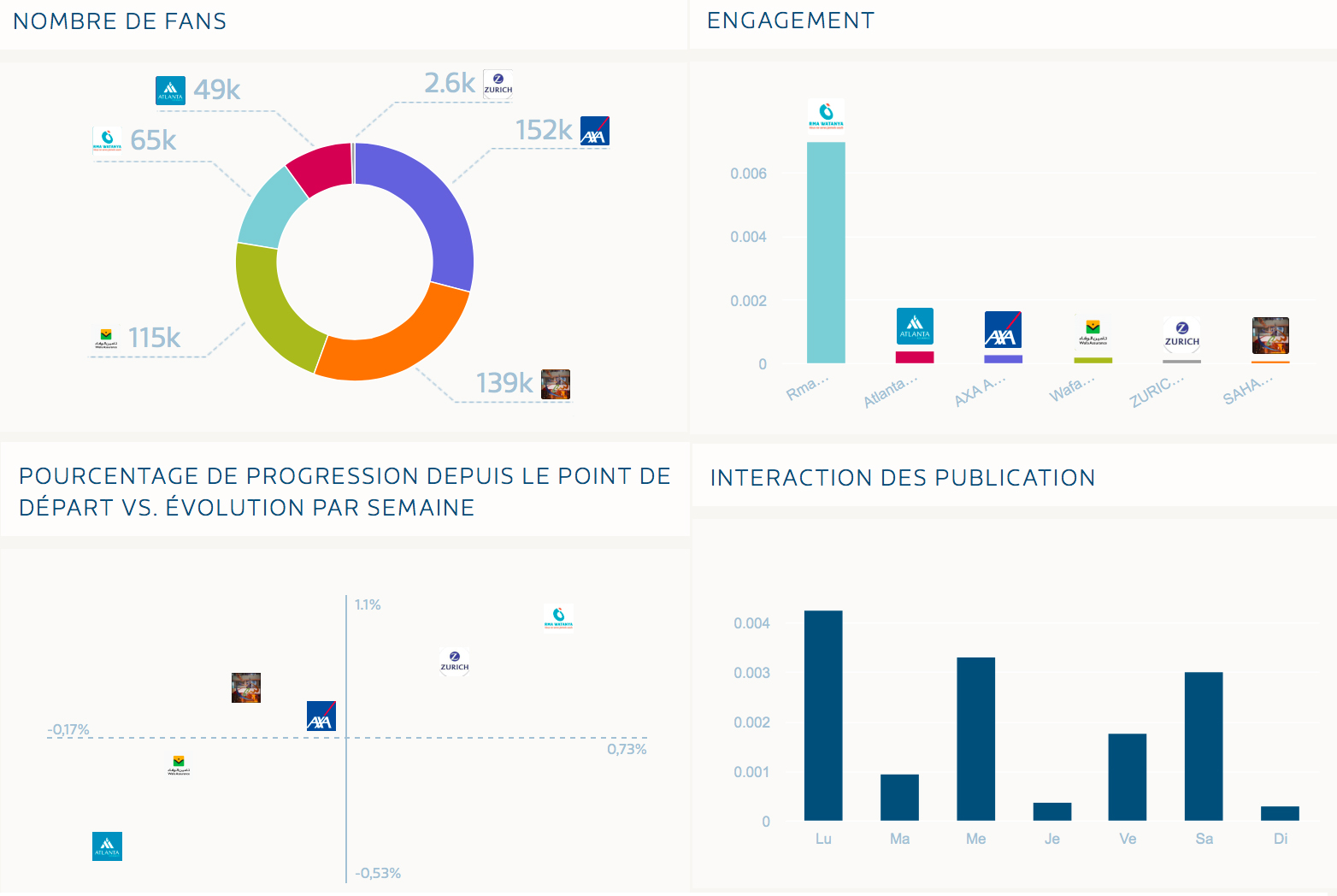 Analyse Engagement Assurances Facebook