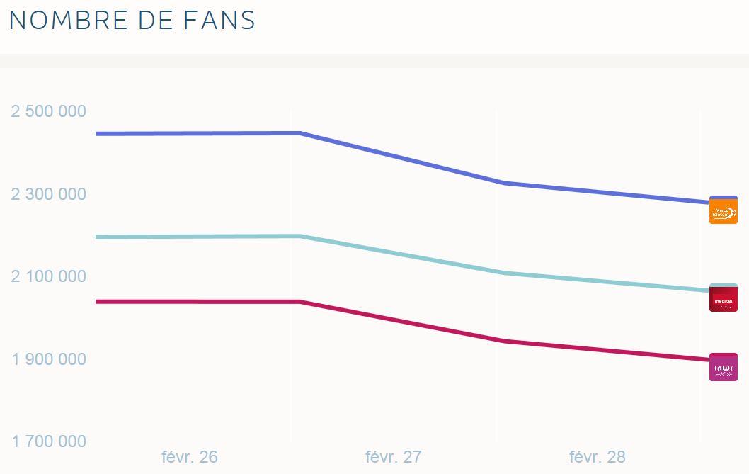 Nombre de fans